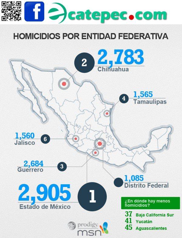 HOMICIDIOS POR ENTIDAD FEDERATIVA