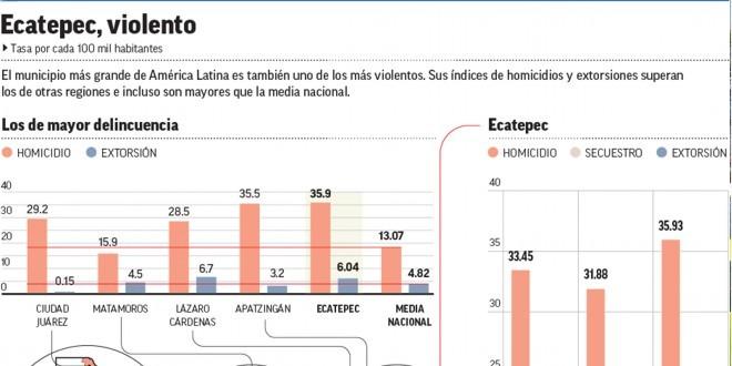 Ecatepec, más violento que Ciudad Juárez, Matamoros